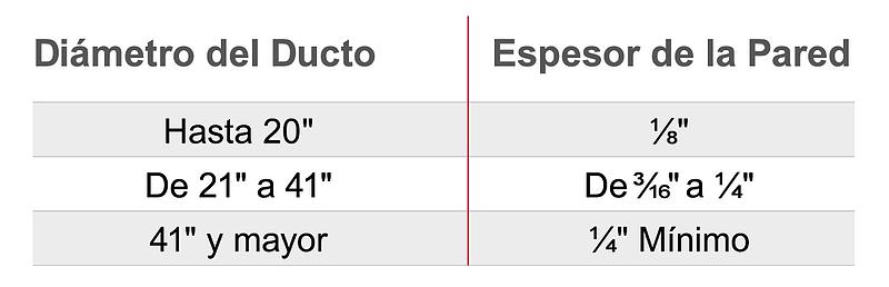 Dimensiones del ducto fabricado con CPVC de Corzan