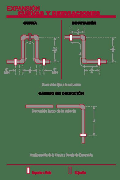 Diagramas de Expansión Térmica
