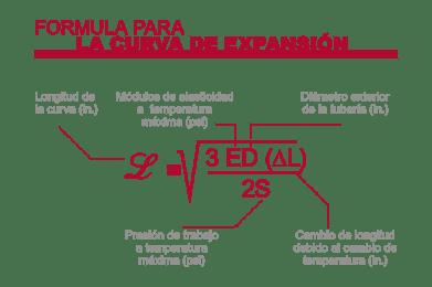 Fórmula de Bucle de Expansión