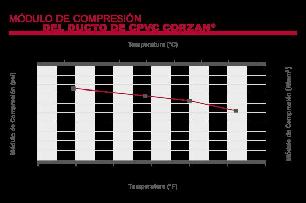 Corzan CPVC: Módulo de compresión del ducto