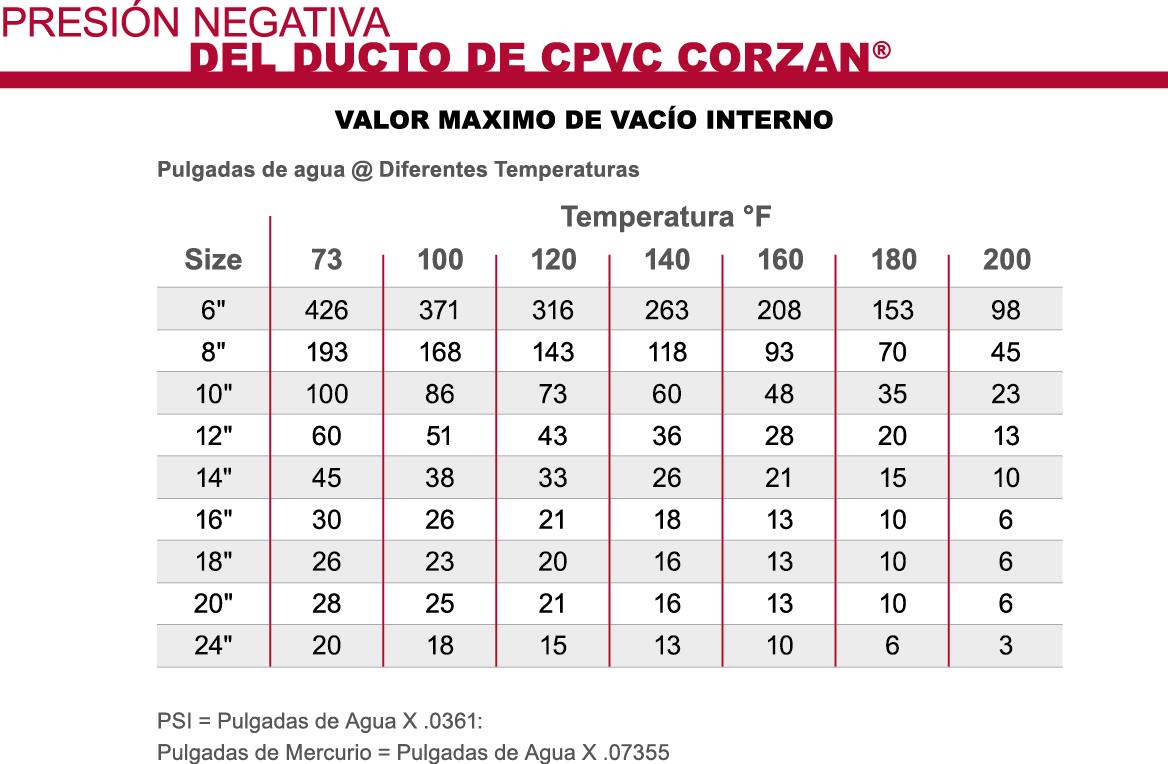 Corzan CPVC Densidad de Presión Negativa Interna del Ducto
