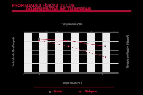Corzan CPVC Módulo de flexión de tubería