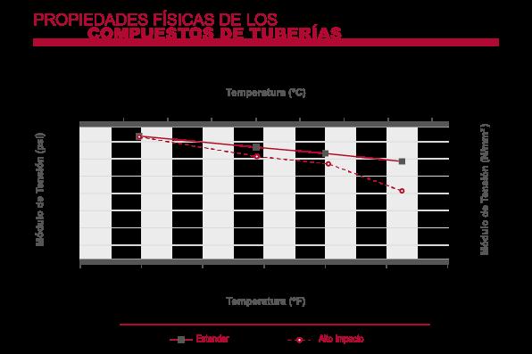 Módulo de tensión de tuberías de CPVC Corzan