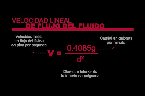 Corzan CPVC:  Velocidad lineal de flujo del fluido