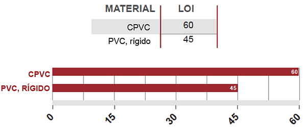 esp_Limiting-Oxygen-Index-LOI-CPVC-v-PVC-01