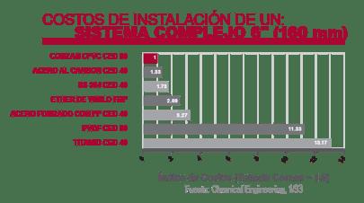 esp_costos_instalacion