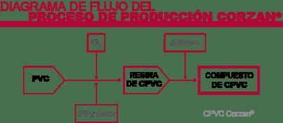 esp_diagrama_produccion_corzan-2