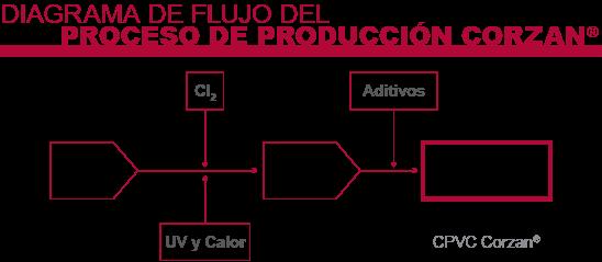 Diagrama de flujo del proceso de producción Corzan