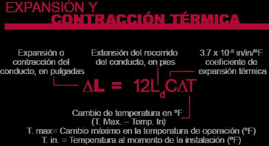 Corzan CPVC ductos de expansión térmica y ecuación de contracción