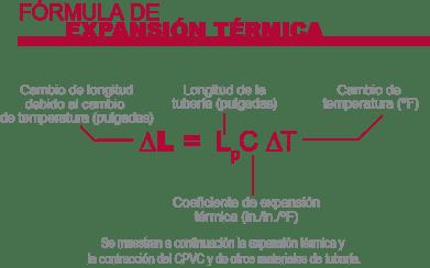 Fórmula de Expansión Térmica