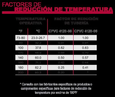 Factores de reducción de temperatura de CPVC de Corzan