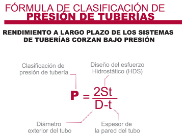 Calificación de Presión de Tubería Industrial de CPVC
