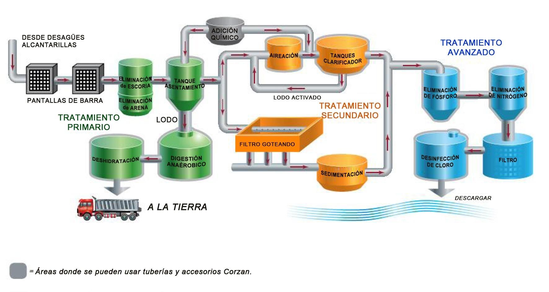 Diagrama de flujo del proceso de agua