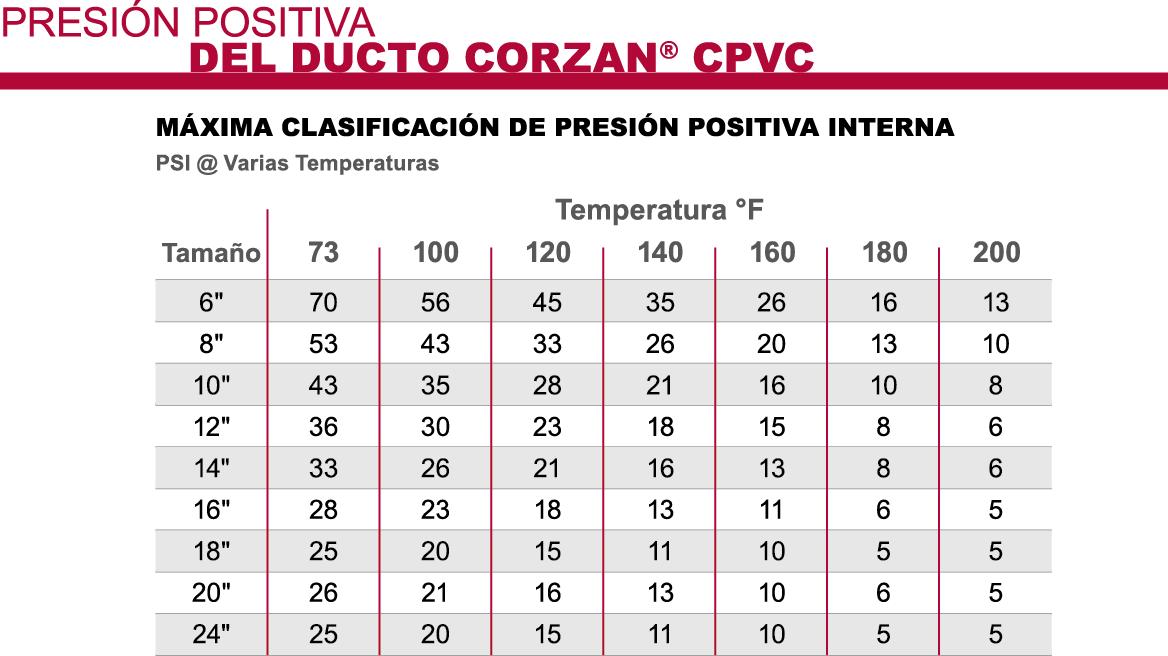 Corzan CPVC Ducto Máximo Positivo Interno