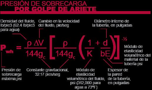 Ecuación para calcular la presión máxima de sobrecarga