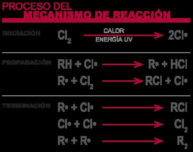 Proceso del mecanismo de reacción CPVC