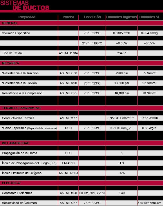 Información de Sistemas de Ductos