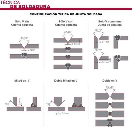 Configuración típica de soldaduras