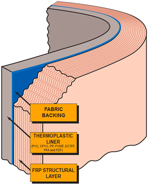 FRP thermoplastic fabric dual laminate diagram