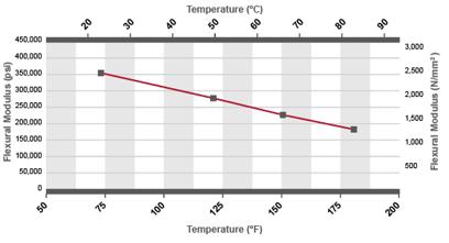 Corzan CPVC Duct Flexural Modulus