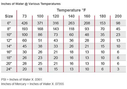 Corzan CPVC Duct Internal Negative Pressure Rating