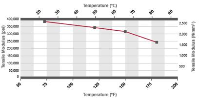 Corzan CPVC Duct Tensile Modulus