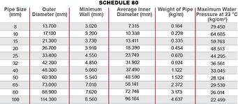 CPVC Corzan Detalhes da Especificação