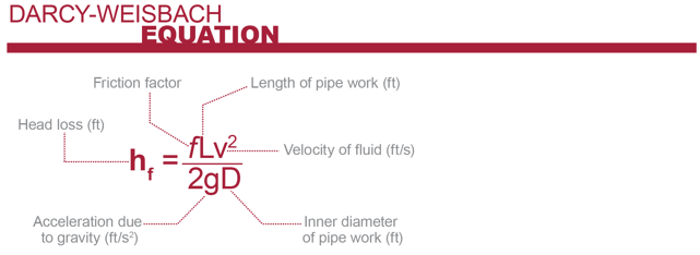 Darcy-Weisbach Equation for calculating pressure loss in a piping system