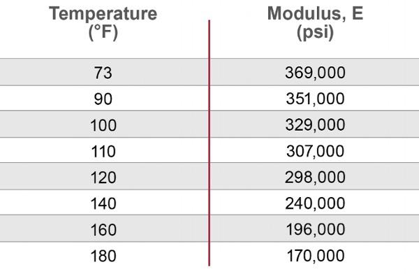 flexural-modulus-of-elasticity-1
