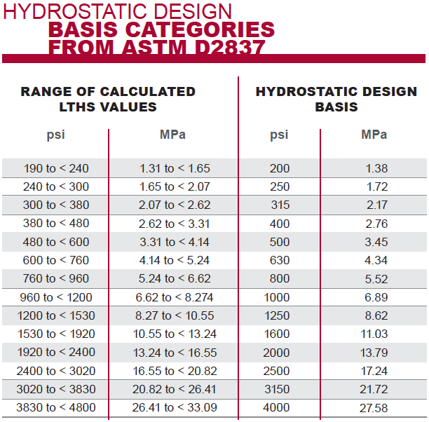 hydrostatic-design-basis-1