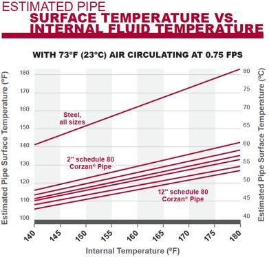 pipe-surface-vs-internal-tempera