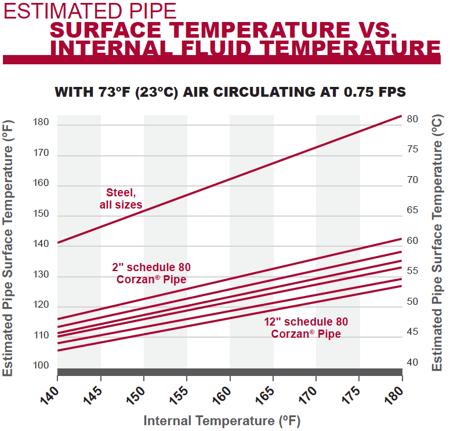 estimated pipe surface temperature vs internal fluid temperature comparison with Corzan CPVC and steel