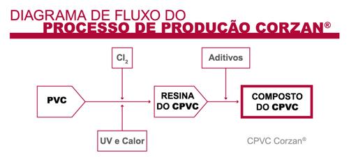 portu_diagrama_produccion_corzan