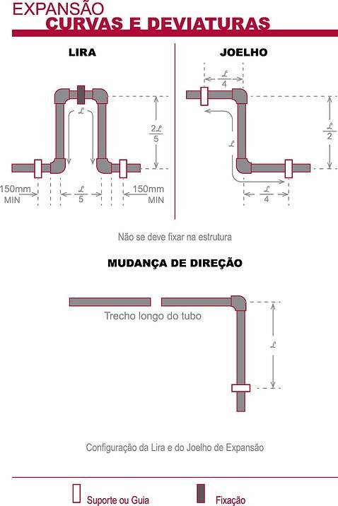 Diagramas de la Calculadora de Expansión Térmica