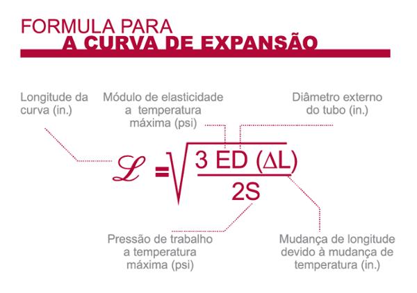 portu_formula_curvaexpansion