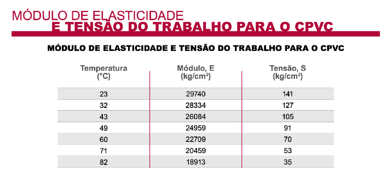 portu_modulo_elasticidad