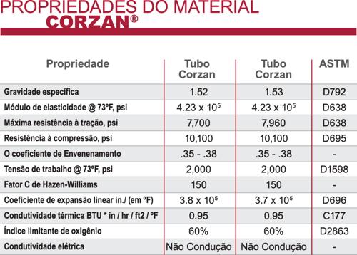 portu_propiedades_material_corza