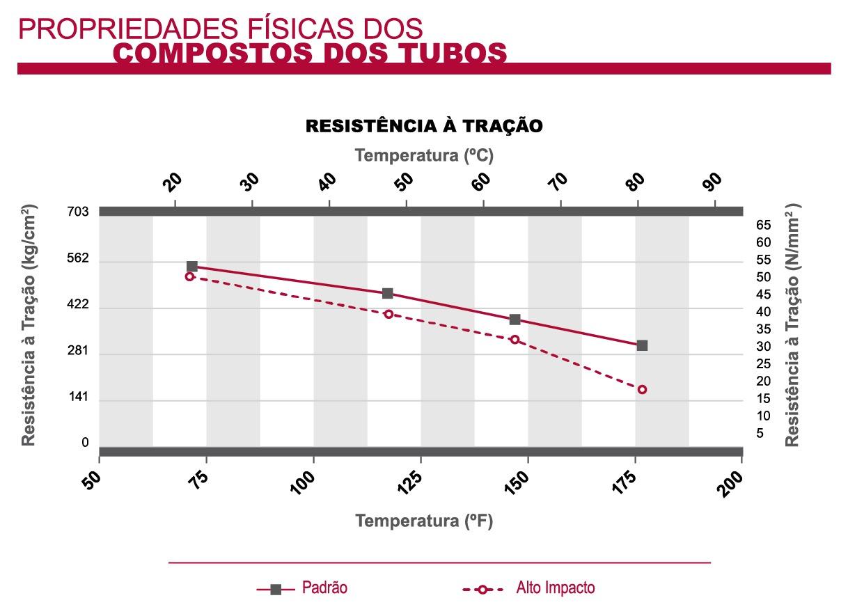 portu_propiedadesfisicas_resiste