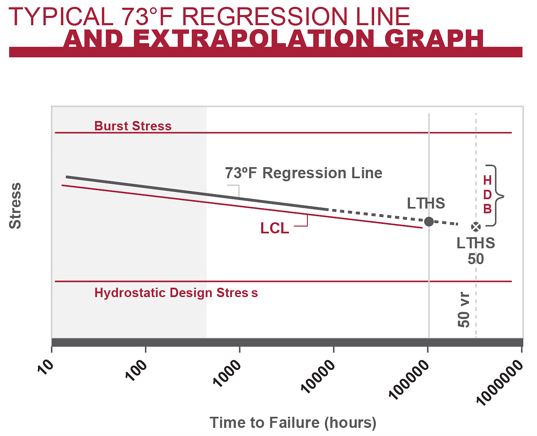 Regression Line and Extrapolation Graph of CPVC time to failure