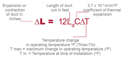 thermal-expanssion-ducting-equat