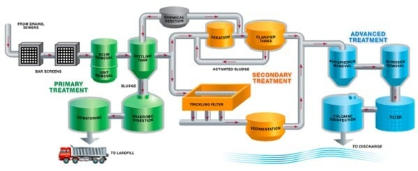 water treatment chart primary through advanced