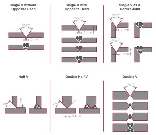 Welding configuration
