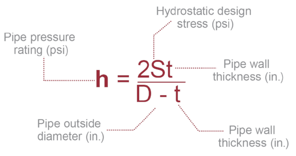 pipe pressure rating equation