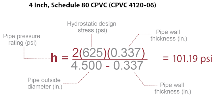 pipe pressure rating equation example with CPVC 4120-06