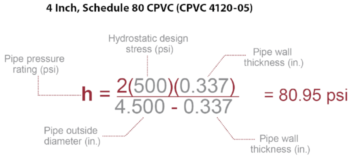 pipe pressure rating equation example with CPVC 4120-05
