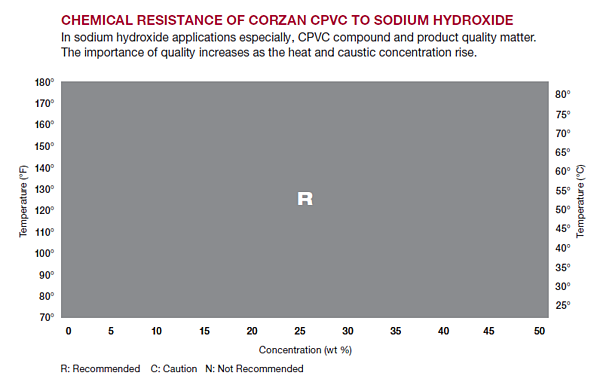 Chemical resistance of Corzan CPVC to sodium hydroxide