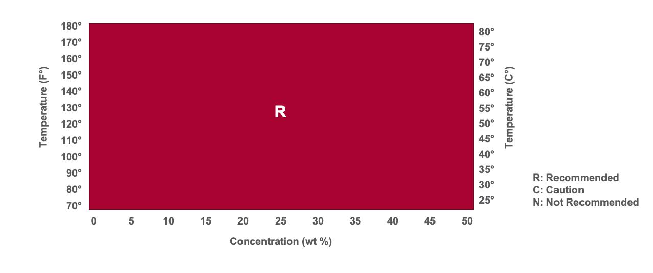 sodium hydroxide chart-2