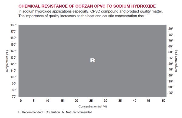 sodium hydroxide chart
