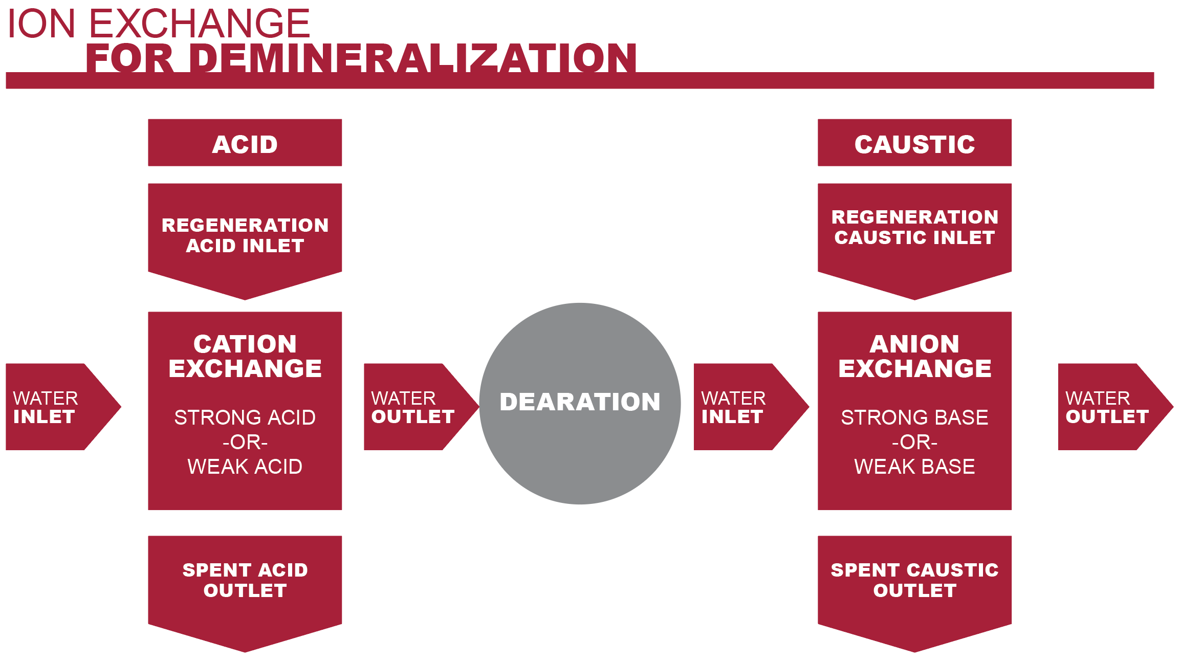 Comparing Vessel and Piping Materials for Demineralization Ion Exchange Systems