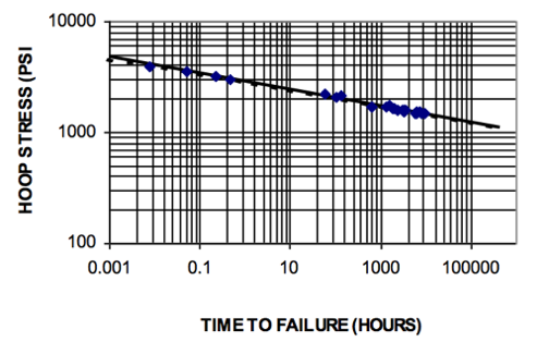 Friction Loss Impacts Piping System Performance